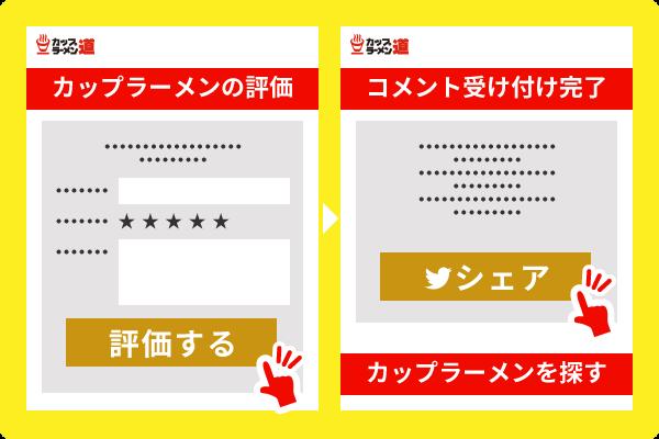 公式サイトに掲載中のカップラーメン5商品にレビューを記入&記入したページをシェア!(レビューをかいた跡のページにシェアボタンがあるよ!)